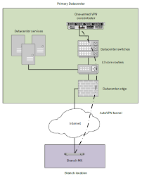 vpn concentrator deployment guide cisco meraki