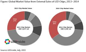 Lighting Manufacturers List Nichia Retains Top Spot In Led Package Ranking In China