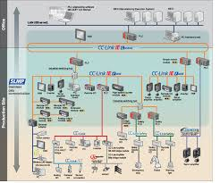 cc link ie field overview mitsubishi electric factory automation