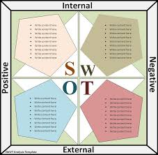 free template for swot analysis