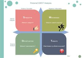 personal swot analysis free personal swot analysis templates
