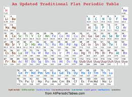 Ta Periodic Table Periodic Table With Atomic Mass And Atomic Number Rounded