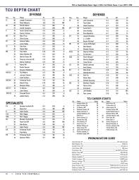 South Dakota Time Zone Map by Tcu Football Releases Depth Chart For South Dakota State Frogs O