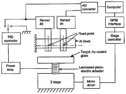 osa optical fiber bundle displacement sensor using an ac