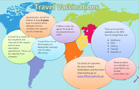 travel vaccinations images Travel vaccination clinic park surgery png