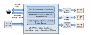 data registries building patient centered privacy preserving data registries