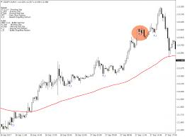 candlestick pattern piercing line how to trade the piercing line pattern forex mt4 indicators
