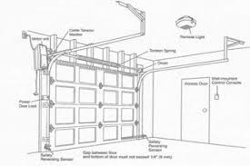 How To Install An Overhead Door Overhead Door Opener Houston Dallas Tx Automatic Door Opener