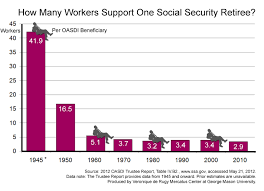 Social Security Retirement Age Table How Many Workers Support One Social Security Retiree Mercatus