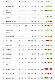 Klasemen Liga Inggris Klasemen Liga Inggris Pekan Keempat Februari 2016 Sportupdate5