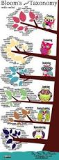 191 Best Experiential Learning Images On Pinterest Teaching