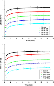 Vitrificateur No Visible Raft Mediated Control Of Nanogel Structure And Reactivity