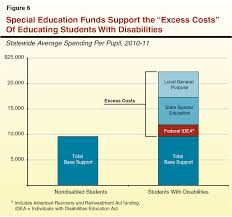 Cheapest Cost Of Living In California by Overview Of Special Education In California