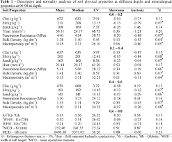 Water Properties Table Spatial Variability Of The Physical And Mineralogical Properties