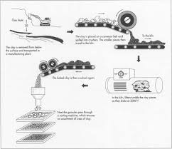 how is made how cat litter is made material production process manufacture