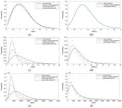 energies free full text reliability analysis of distribution