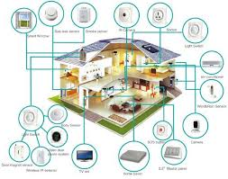 Smart Home Design Coin Construction - Smart home design
