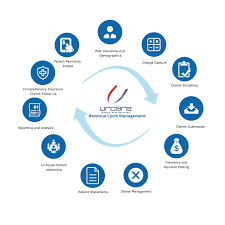 revenue cycle management u2013 urcare