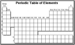 Periodic Table Test Physical Science