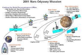 Odyssey Map Mission Timeline Mars Odyssey