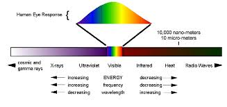 Visible Light Spectrum Wavelength Inner U0026 Outer Light Touchy Subjects