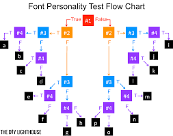 font personality test what font matches your personality