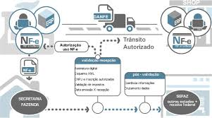 brazilian e invoicing nfe latam e invoicing electronic