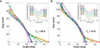 extending universal nodal excitations optimizes superconductivity