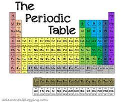 Ni On The Periodic Table Corner The Periodic Table