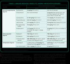 management of immune mediated hemolytic anemia a common