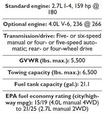 2014 toyota tacoma specifications gallery specs for the 2014 toyota tacoma toyota tacoma plenty