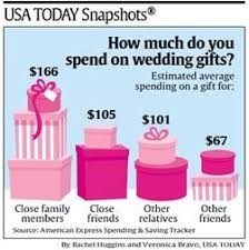 how much do you spend on a wedding ring usa today snapshots estimated average spending on wedding gifts