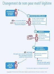 changement adresse si e social changement de nom de famille pour motif légitime service fr