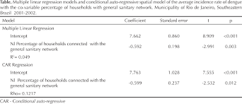 Linear Regression Table Spatial Analysis Of Dengue And The Socioeconomic Context Of The