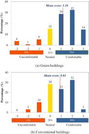 Comfortable Indoor Temperature Satisfaction Of Occupants Toward Indoor Environment Quality Of