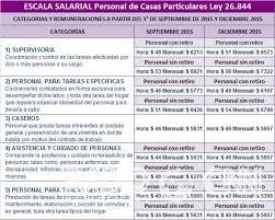 aumento el salario para empleadas domesticas 2016 en uruguay comienza a aplicarse el segundo tramo de aumento a empleadas domésticas