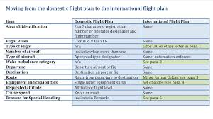 fltplan faa pushes icao flight plan mandate to january 2017 iflightplanner