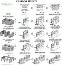 different types of home architecture deep foundation ppt architecture column footing definition house