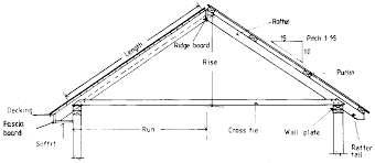 Hip Roof Measurements Farm Structures Ch5 Elements Of Construction Floors Roofs