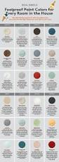 Colors For Kitchen Walls by 25 Best Kitchen Wall Colors Ideas On Pinterest Kitchen Paint
