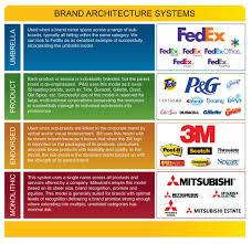 architecture brand architecture models popular home design
