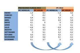 cuanto es el incremento del ipc ao 2016 ipc febrero 2015 ipc