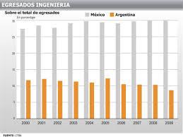 sueldos profesionales en mxico 2016 ingenieros las empresas pagan sueldos muy altos pero es una
