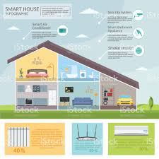 smart home infographic concept technology system air conditioning