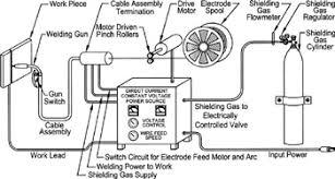chapter 6 wire feed welding gas metal u0026 flux cored arc welding
