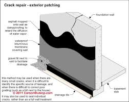 Basement Foundation Repair Methods by Foundation Wall Repair And Seal From Outside Construction