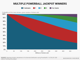 nissan finance payout figure powerball jackpot 700 million expected value business insider