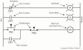 ladder diagram engineering expert witness blog