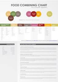 food combining chart via acidalkalinediet com health matters