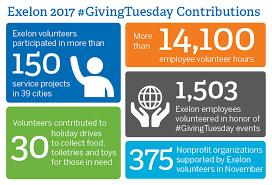 exelon employees volunteer 14 000 hours for 375 community